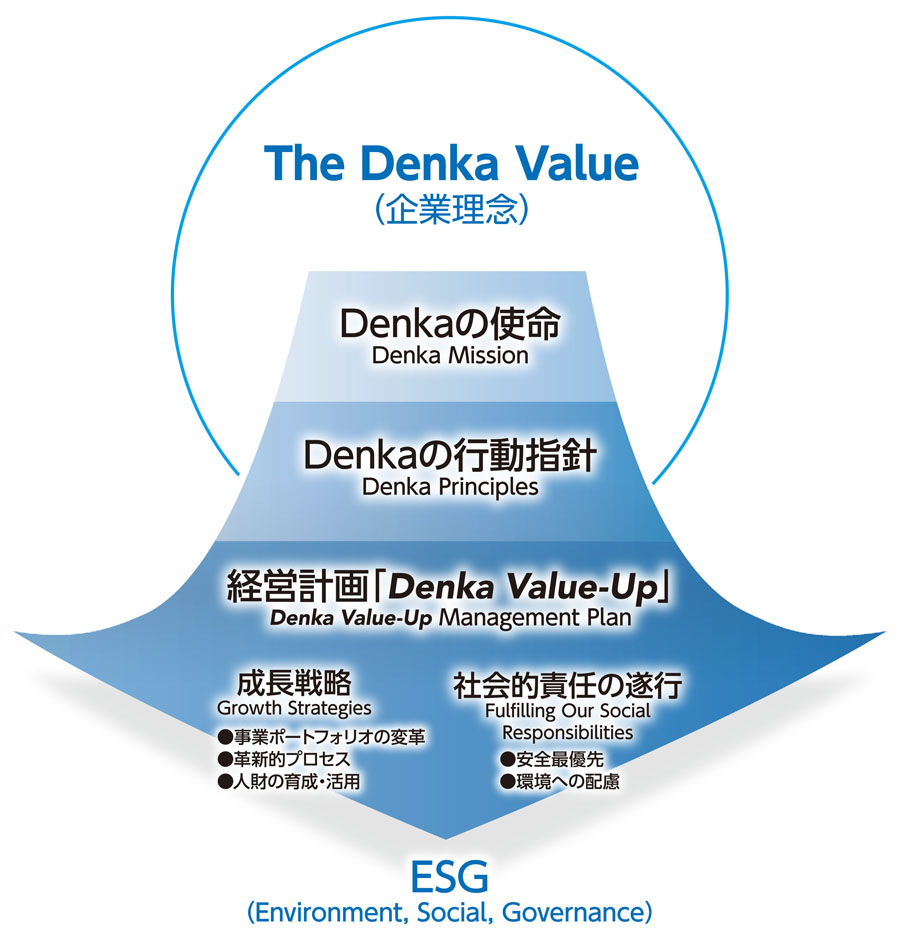 The Denka Value イメージ